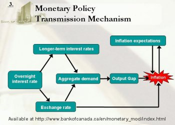 Monetary transmission mechanism phd thesis