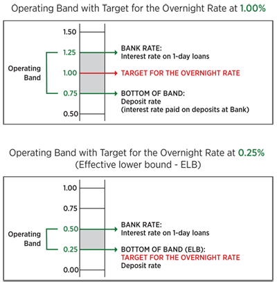 Operating Band with Target for the Overnight Rate