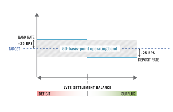 Bank of Canada's Operating Band