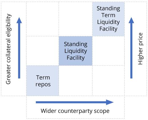 Figure 2 illustrates the graduated nature of the Bank of Canada's liquidity provision tool kit. As one moves from the Bank's Term Repo Facility, to its Standing Liquidity Facility or SLF, to the new Standing Term Liquidity Facility or STLF, the scope of eligible counterparties widens, as does the range of eligible collateral and the price the borrower must pay.
